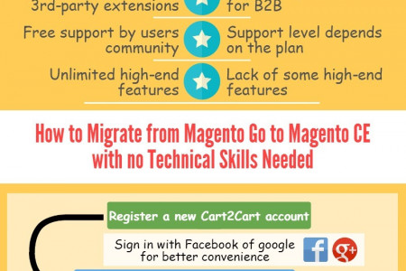 Why and How to Migrate from Magento Go to Magento CE Infographic