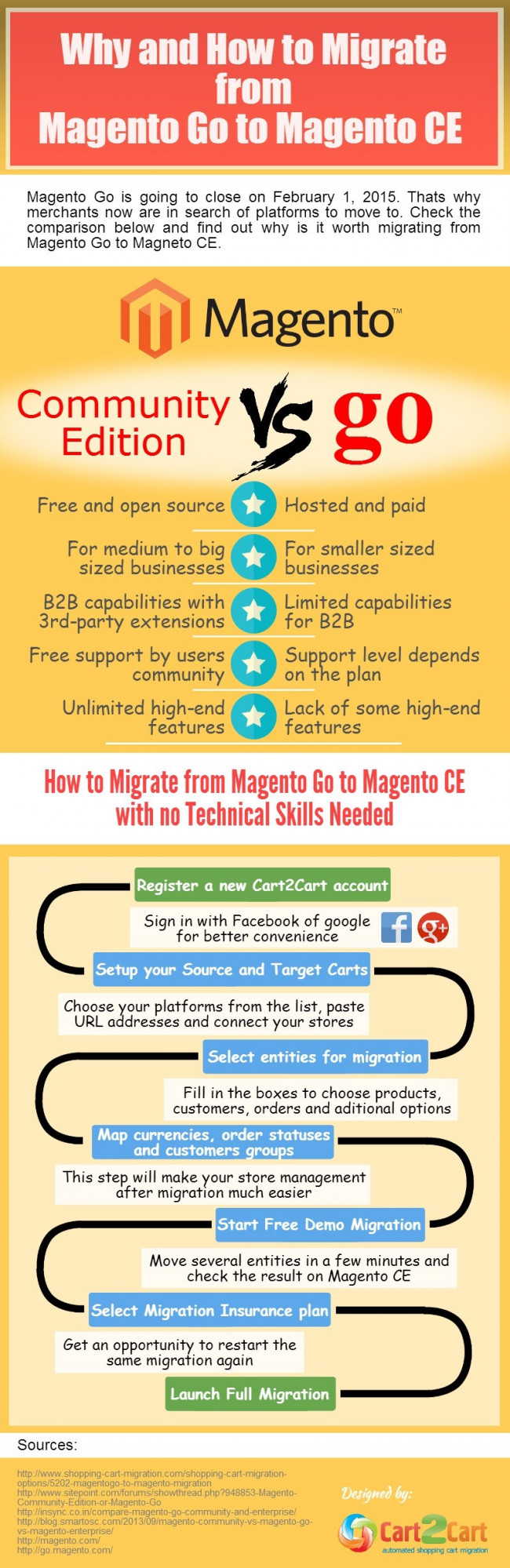 Why and How to Migrate from Magento Go to Magento CE