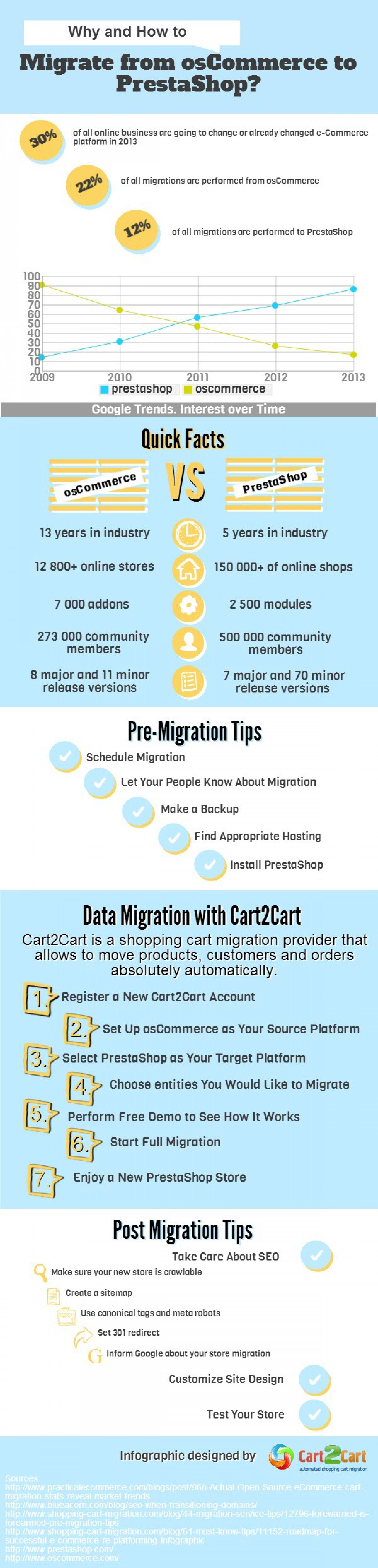 Why and How to Migrate from osCommerce to PrestaShop Infographic