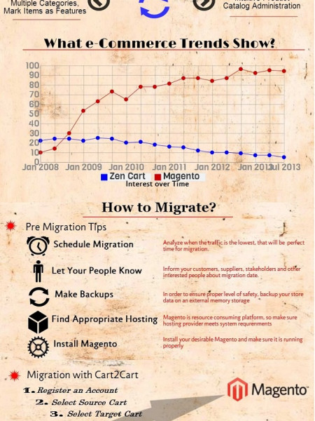 Why and How to Migrate from Zen Cart to Magento Infographic