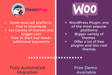 Why And How To Perform PrestaShop to WooCommerce Migration Infographic