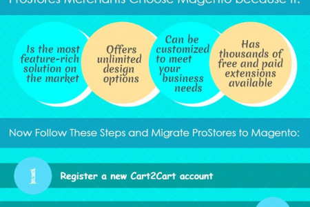 Why and How to Perform ProStores to Magento Migration Infographic