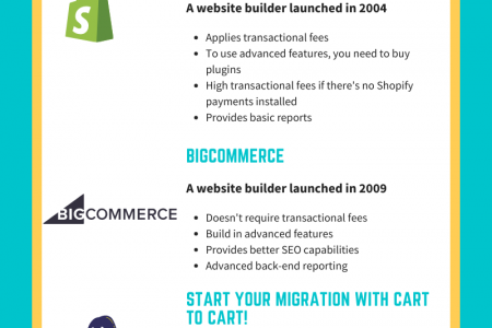 Why And How To Perform Shopify To BigCommerce Migration Infographic