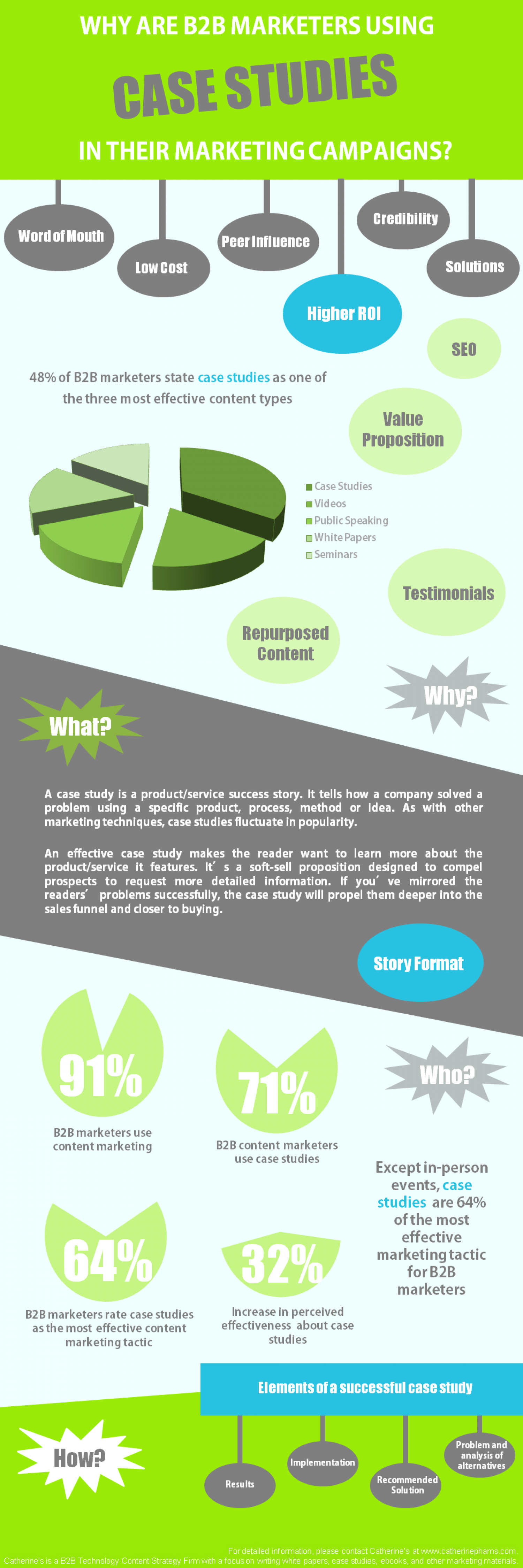 Why Are B2B Marketers Using Case Studies in Their Marketing Campaigns Infographic