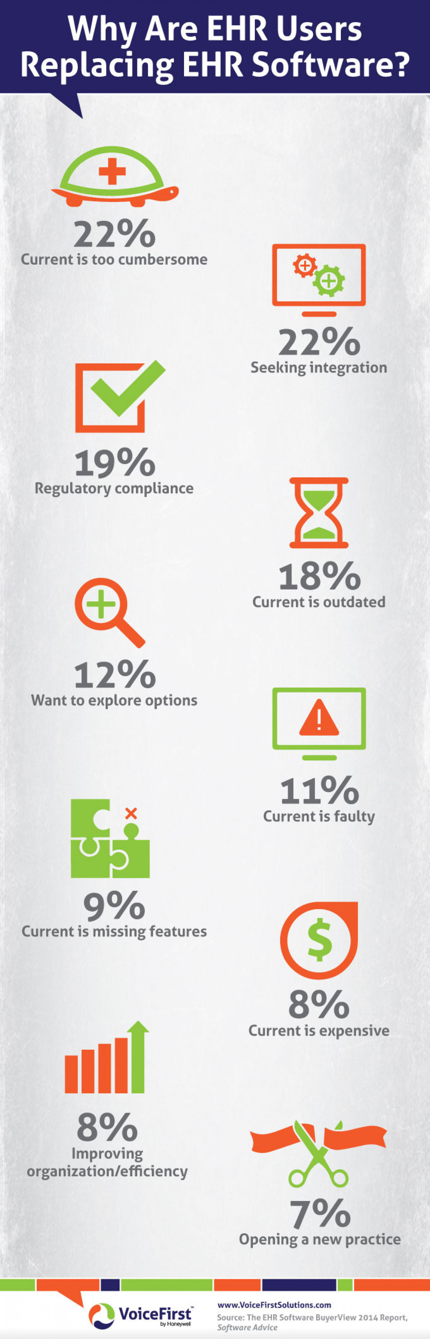 Why Are EHR Users Replacing EHR Software? Infographic