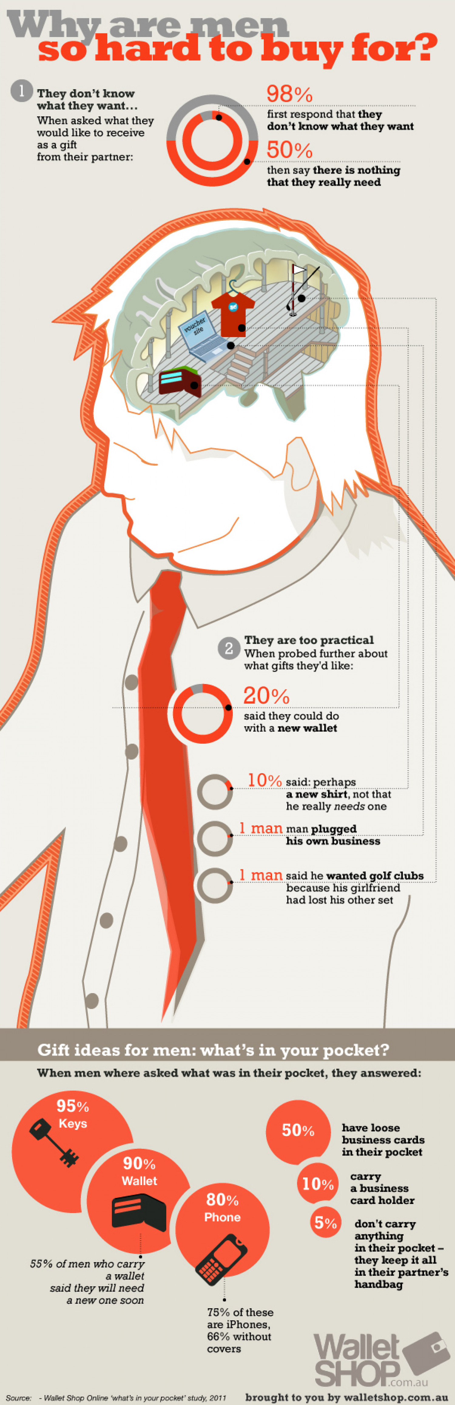 Why Are Men So Hard to Buy For? Infographic