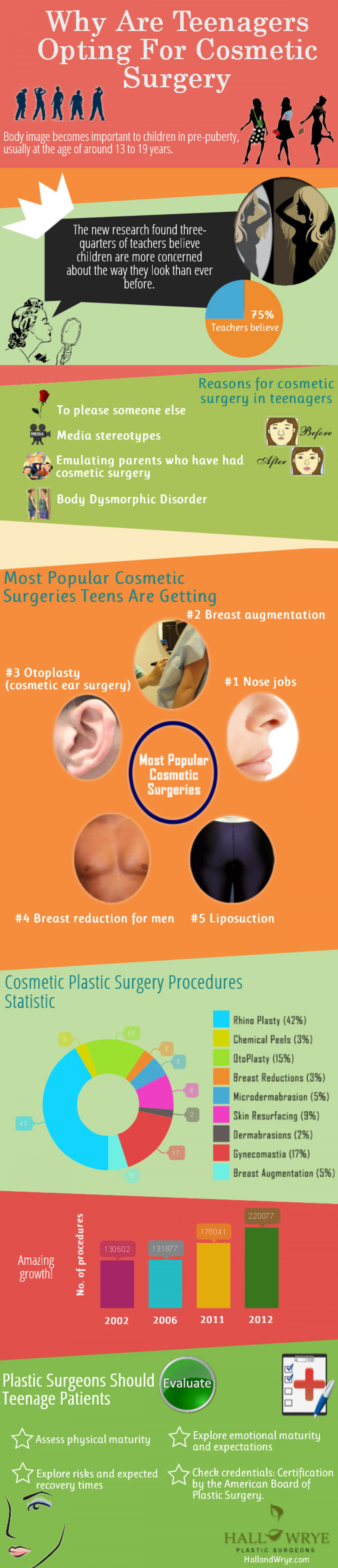 Why Are Teenagers Opting For Cosmetic Surgery Infographic