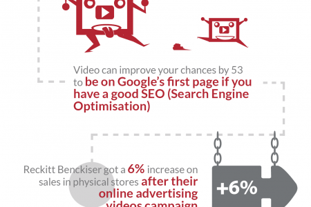 Why are videos essential on a website ? Infographic