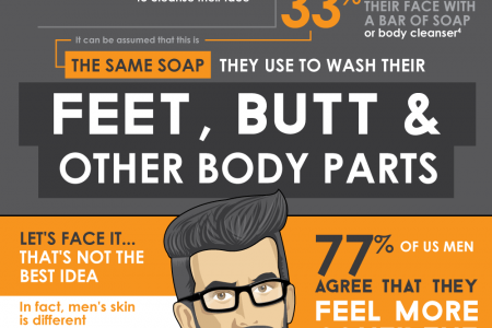 Why Are You Using Foot Soap On Your Face, Bro? Infographic