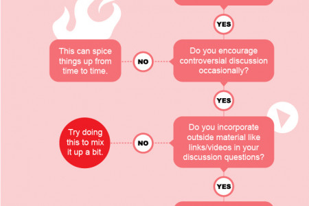 Why aren't your students participating on the Discussion Boards? Infographic