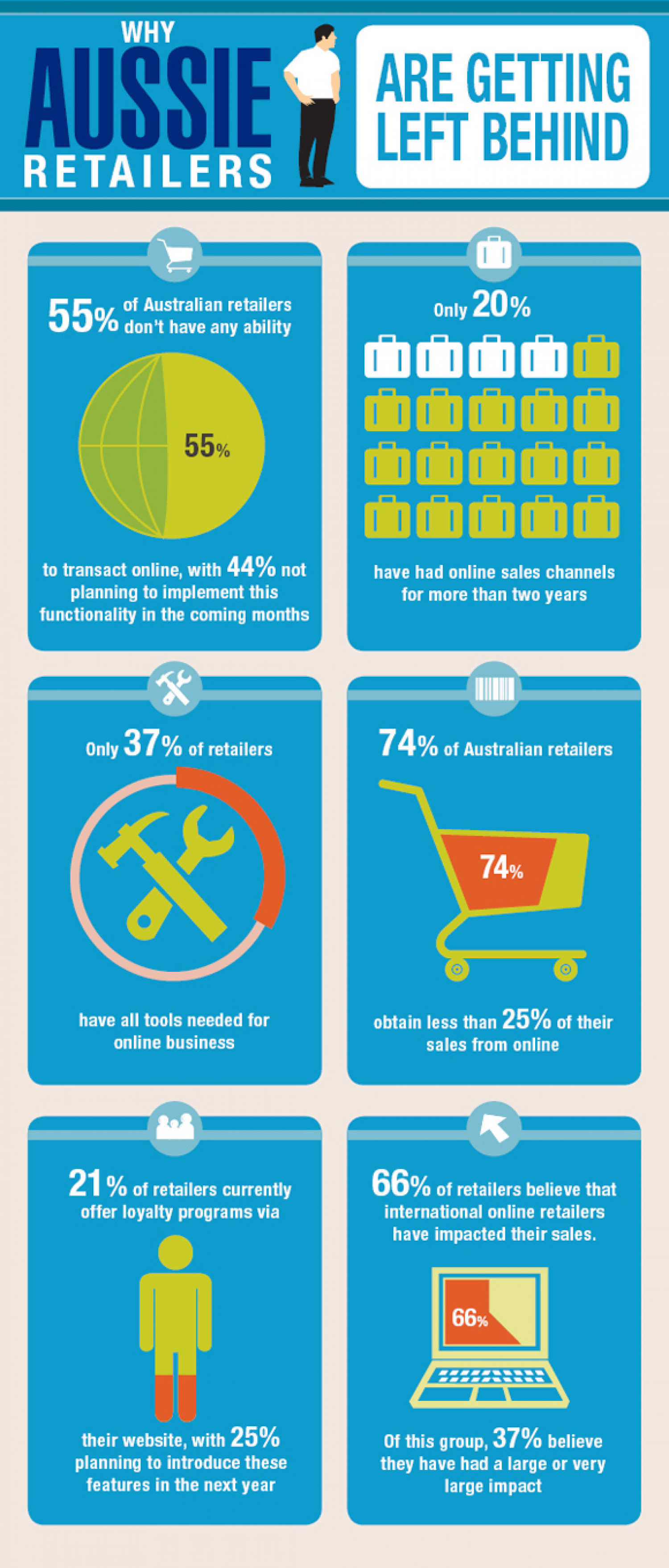 Why Aussie Retailers Infographic