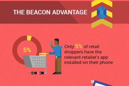 Why Beacons are the Future of Customer Engagement Infographic