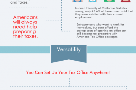 Why Become a Tax Preparer? Infographic