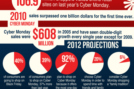Why Black Friday is Overrated and Cyber Monday Rules Infographic
