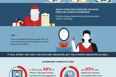 Why Body Cameras May Reduce Police Use of Force? Infographic
