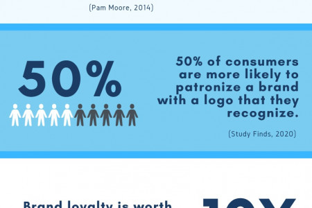 Why Brand Logos & Graphics Matter To Your Business Infographic