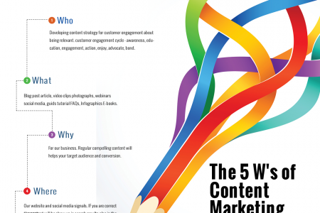 Why Business Needs Content Marketing Infographic