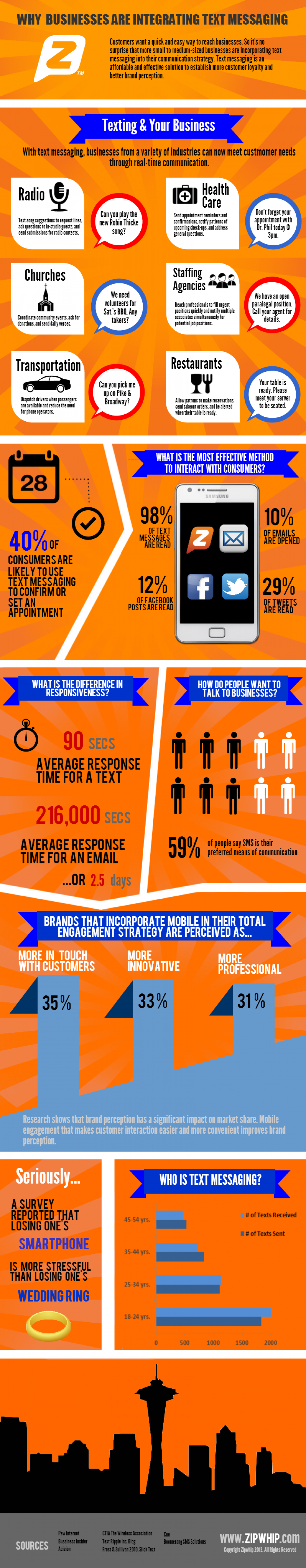 Why Businesses are Integrating Text Messaging Infographic