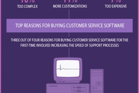 Why Businesses Buy Customer Service Software Infographic