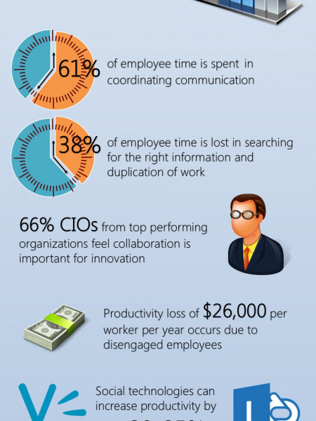 Why Businesses Love SharePoint Infographic