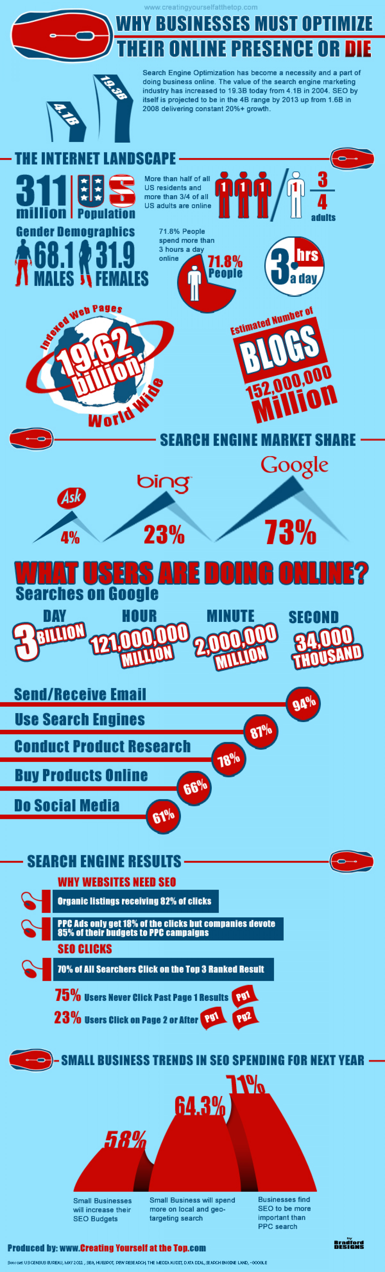 Why Businesses Must Optimize Their Online Presence  Infographic