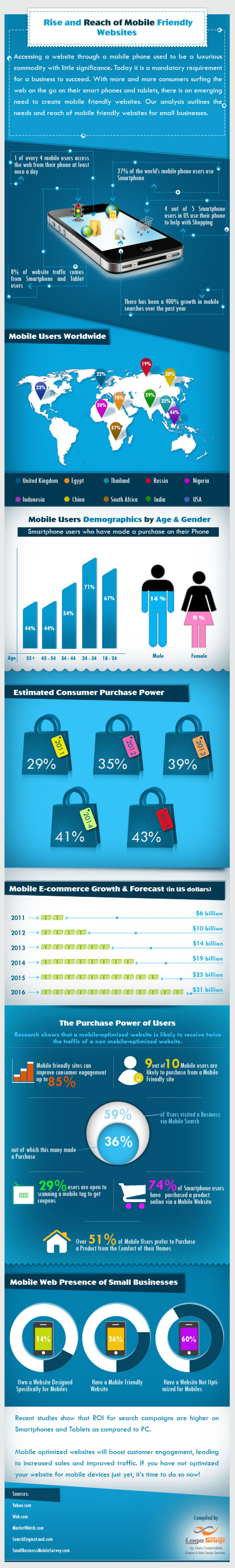 Why Businesses Need Responsive Websites Infographic