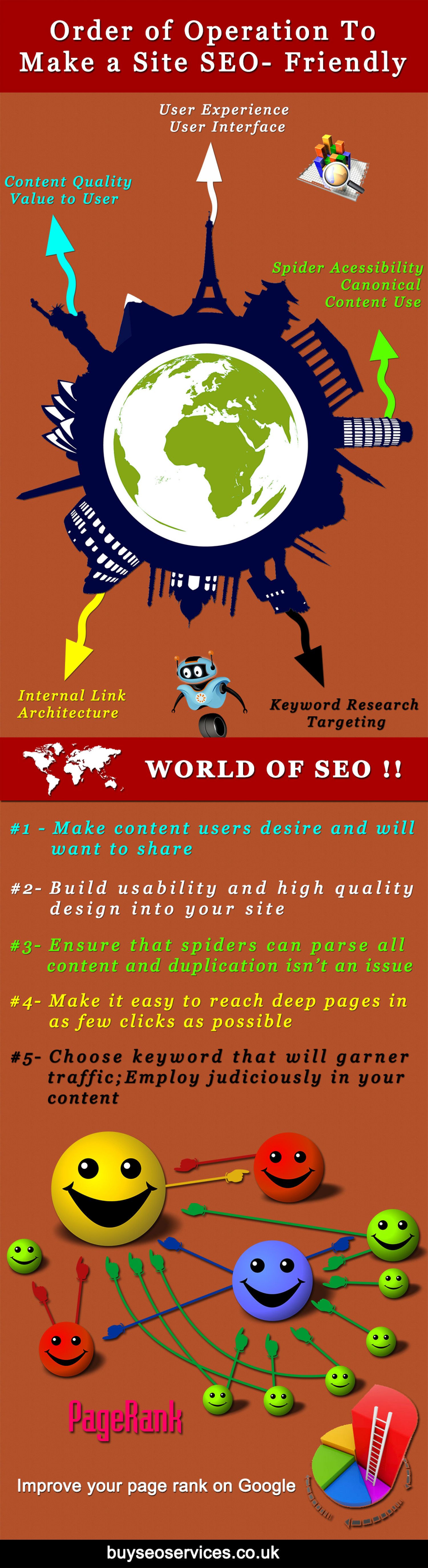 Order of Operation to Make a Site SEO Friendly Infographic