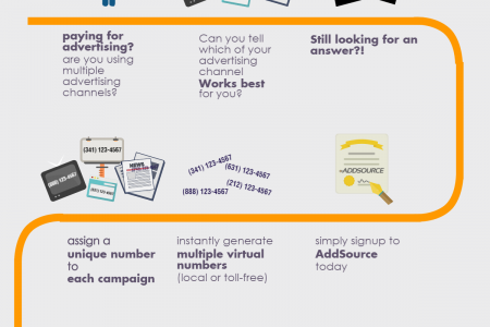 Why Call Tracking? Infographic