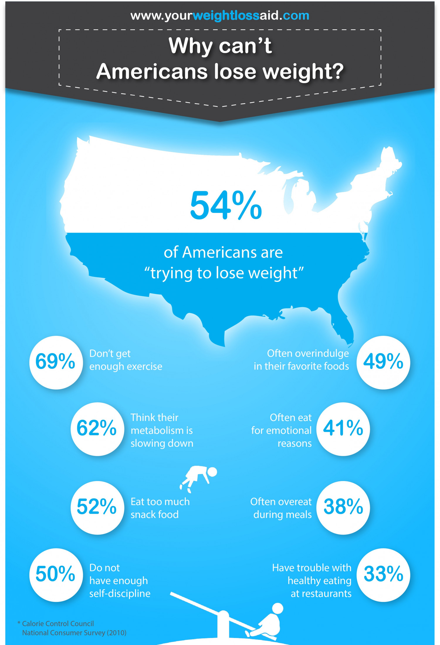 Why cant American's lose weight? Infographic