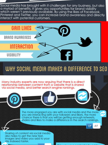 Why You Can't Neglect Social Media With Your SEO Campaign Infographic