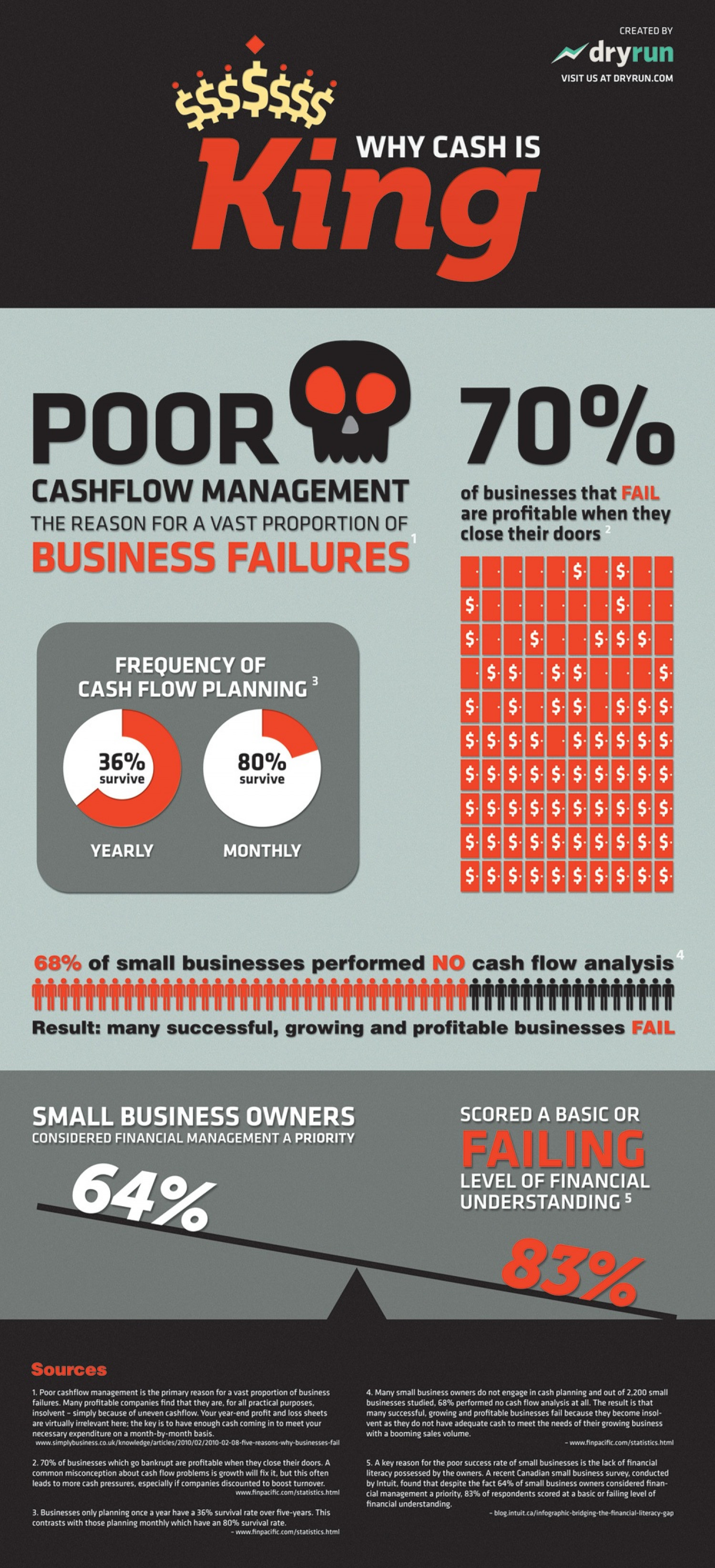 Why Cash is King Infographic