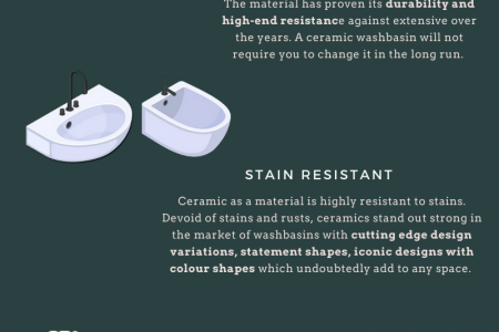 Why Ceramic is the Most Popular Choice for Basin Infographic