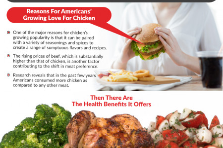 Why Chicken Is More Popular, Healthier & Tastes Better Than Other Choices Infographic