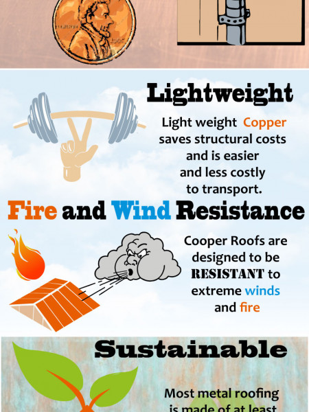 Why Choose Copper Roofing Infographic