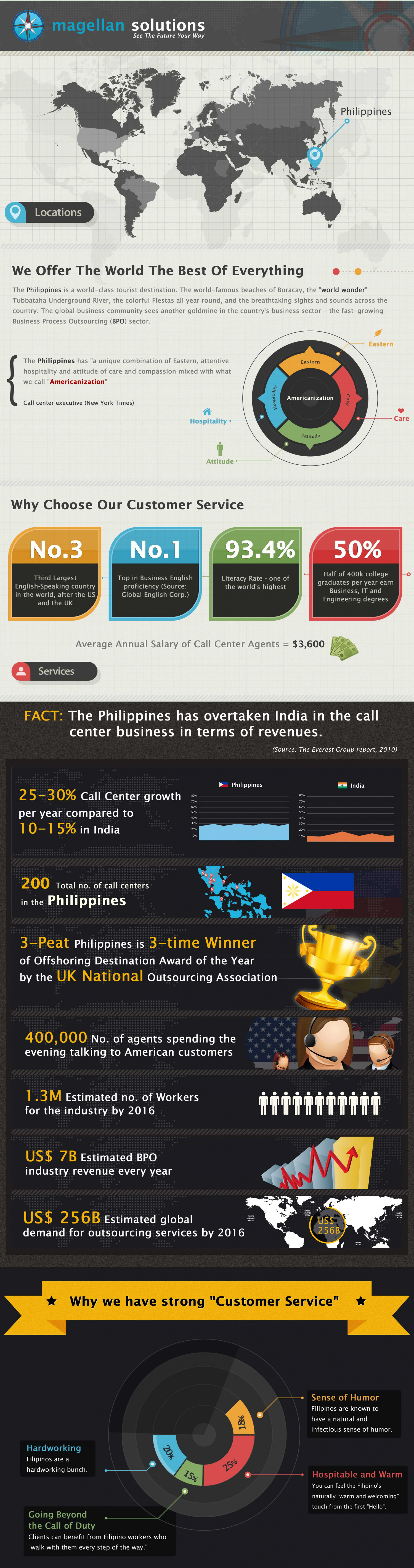 Why Choose The Philippines? Infographic