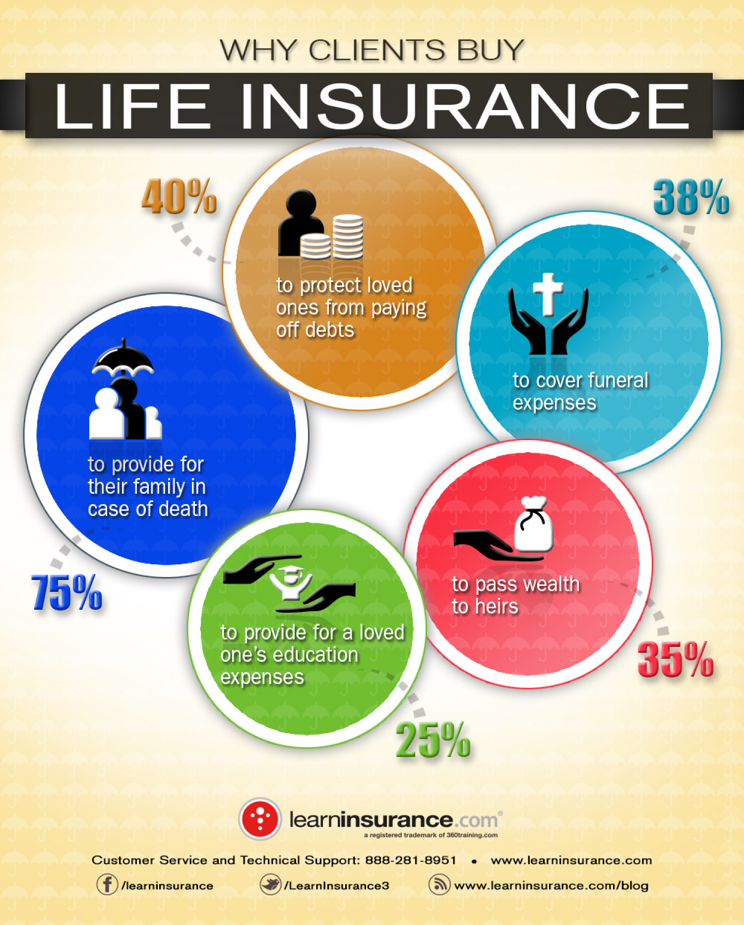 Why Clients Buy Life Insurance Infographic