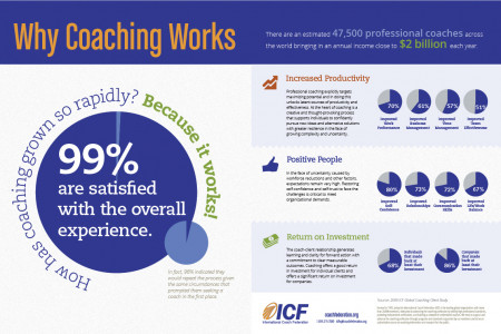 Why Coaching Works Infographic
