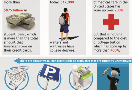 Why College My Be A Horrible Investment Of Time And Money Infographic