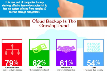 Why Companies Are Moving Towards Cloud Computing Infographic