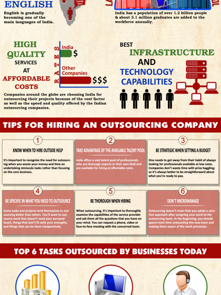 WHY COMPANIES OUTSOURCE TO INDIA? Infographic