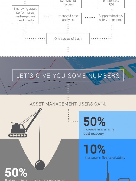 Why consider an asset management solution? Infographic