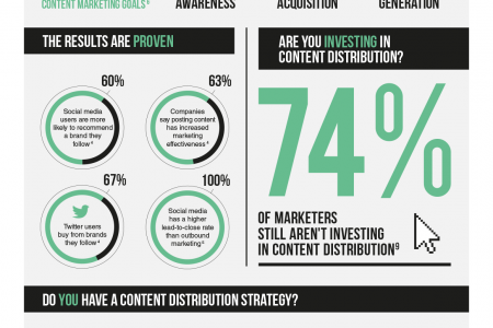 Why content distribution should be a critical part of your marketing strategy Infographic