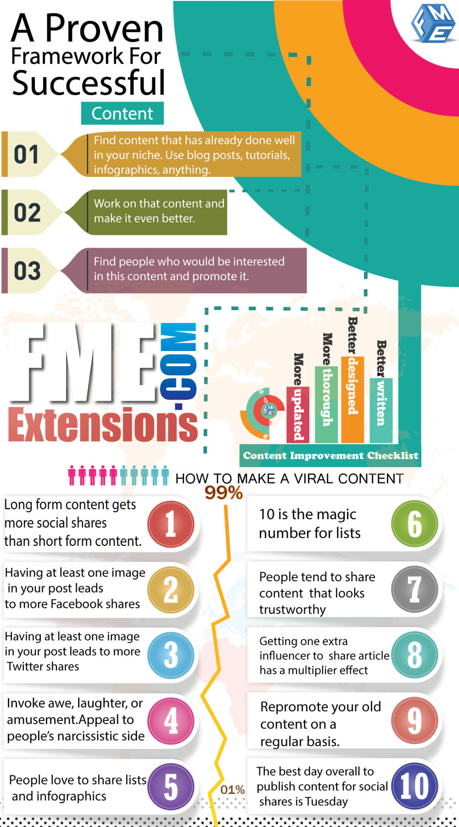 A Proven Framework For Successful Content Infographic