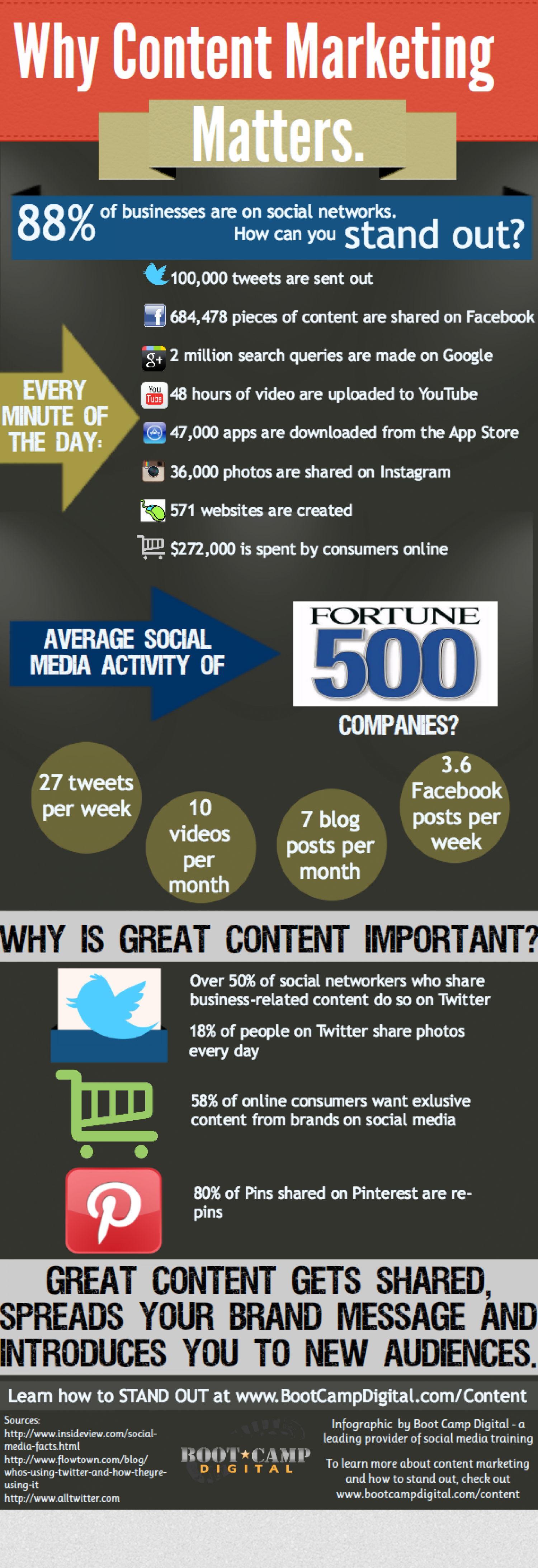 Why Content Marketing Matters Infographic