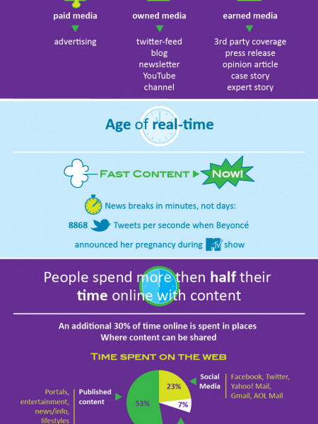 Why Content Matters Infographic