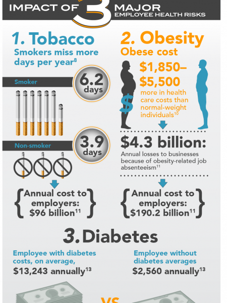 Why Corporate Wellness Infographic