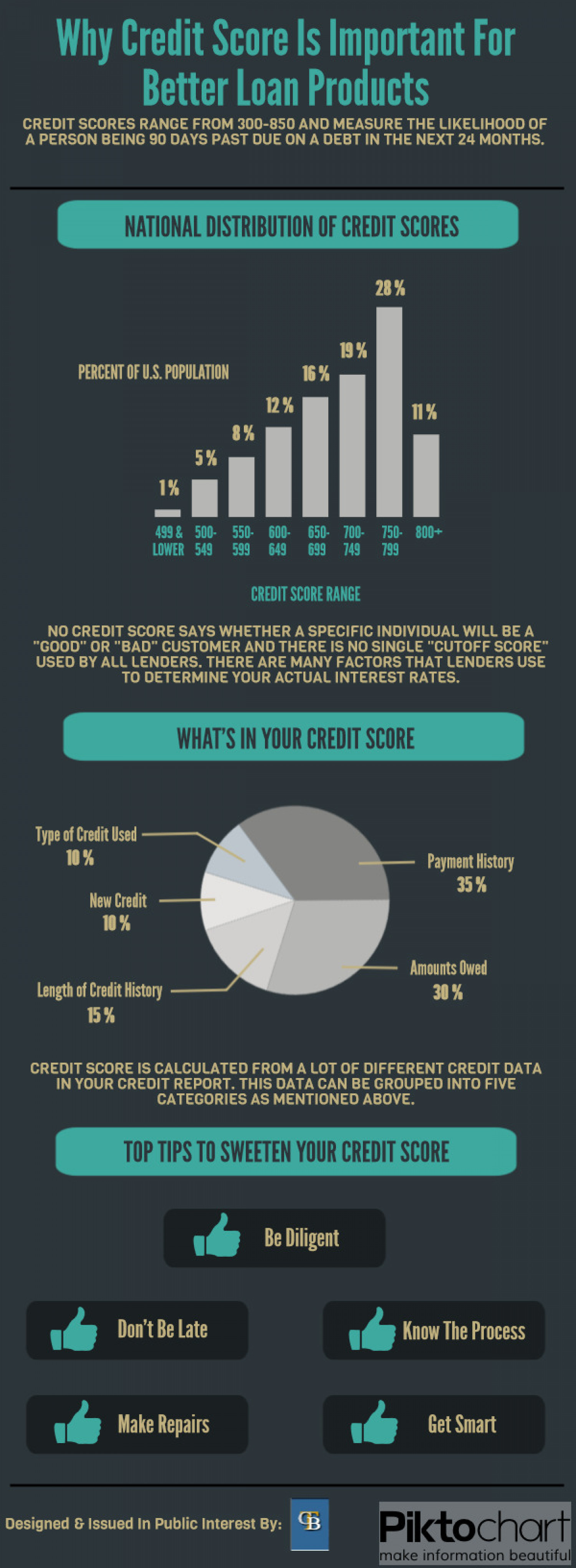 Why credit score is important for better loan products Infographic