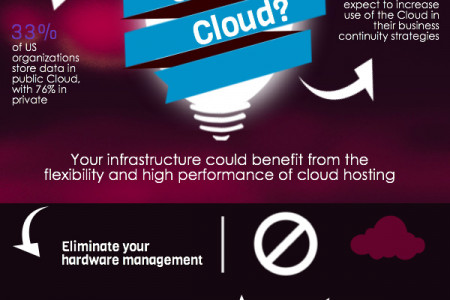 Why Custom Cloud Infographic