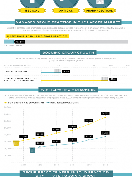 Why Dental Service Organizations Are Here To Stay Infographic
