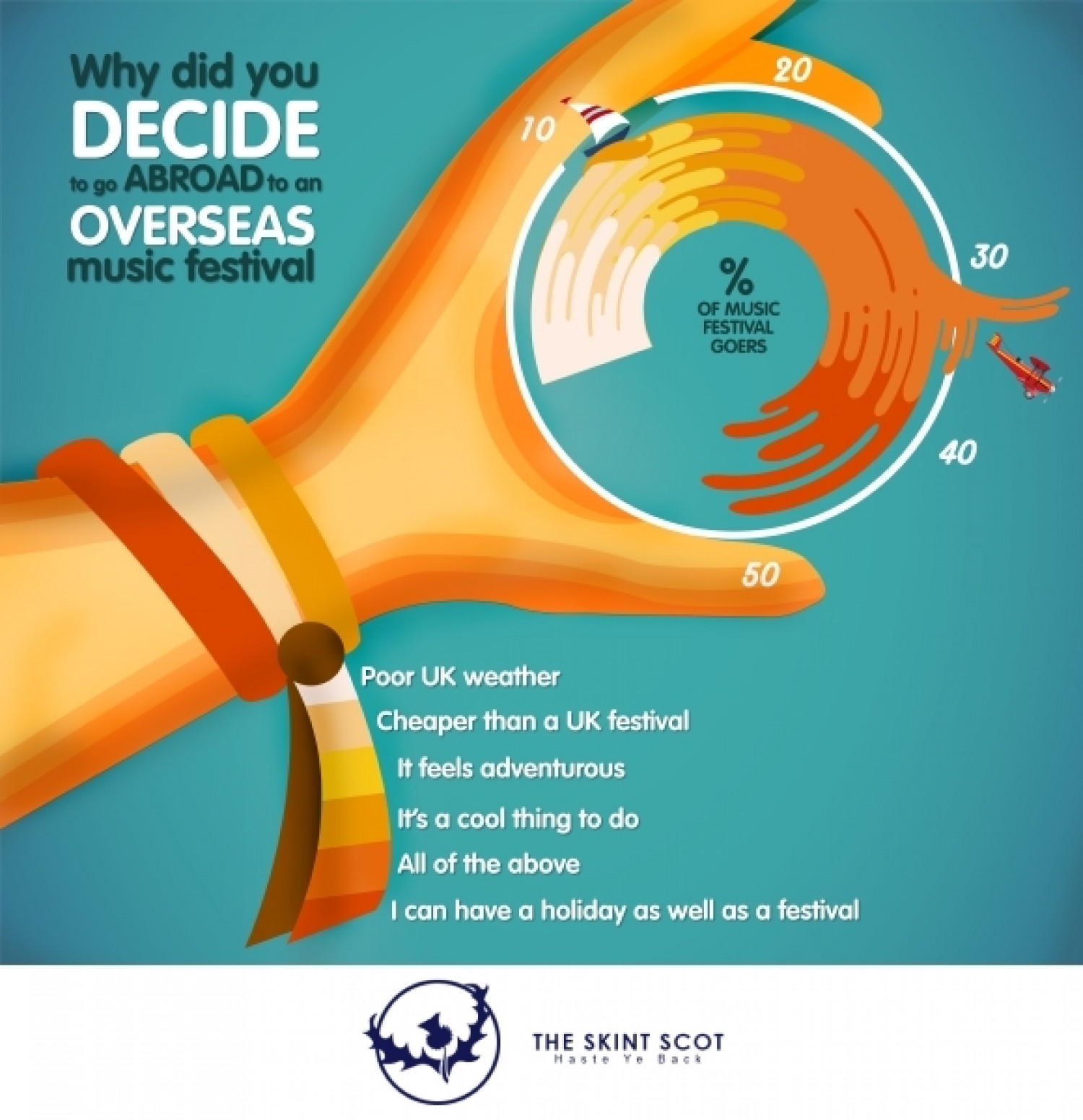 Why Did You Decide to Go Abroad to an Overseas Music Festival Infographic